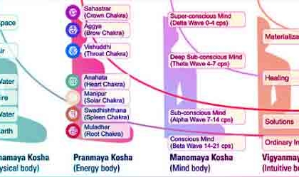 five-koshas-diagram-860x249