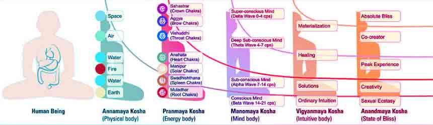 five-koshas-diagram-860x249