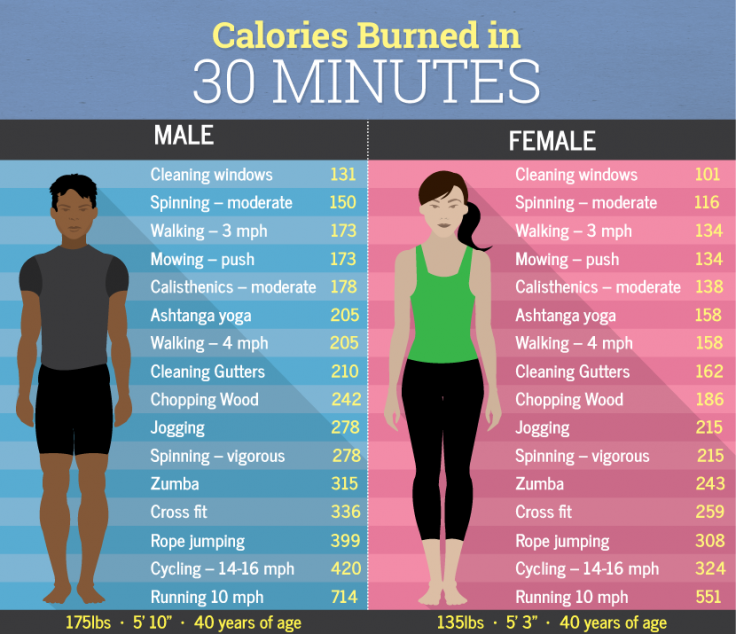 Best yoga poses to burn calorie chart